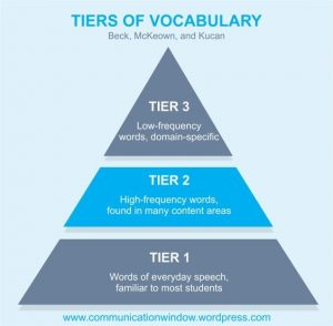 Tier of Vocabulary